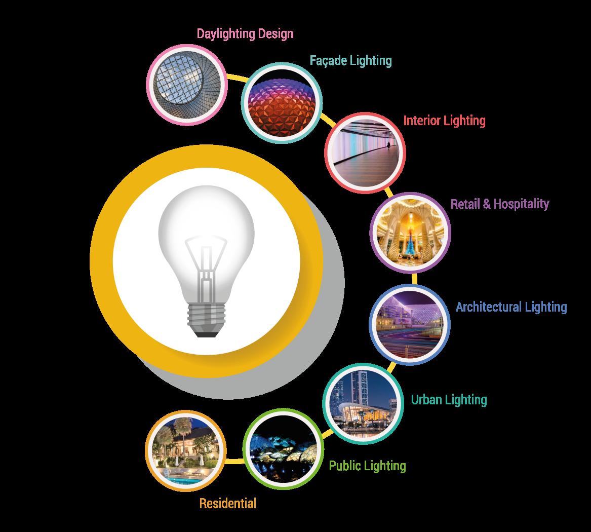 Middle East Lighting Design Summit | 29 - 30 April 2019 | Dubai